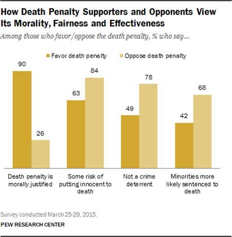 Essay arguments death penalty